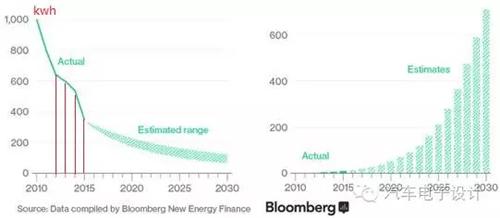 凭什么让消费者爱上电动汽车?补贴要继续,技术门槛也要提高
