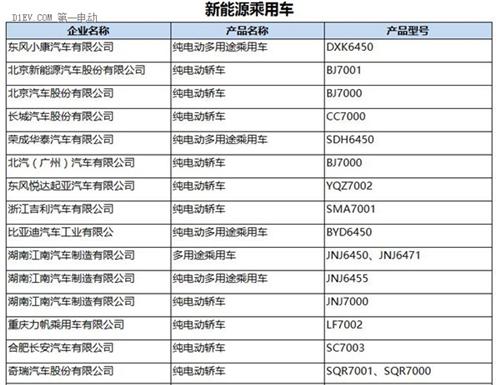 工信部:第287批新车公告发布 覆盖245款新能源车型