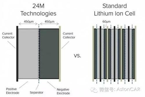 未来电池的4大发展方向:潜力虽好,发展不易