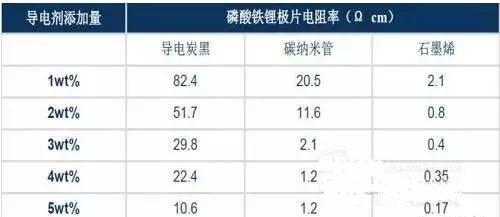 石墨烯批量生产难点多,率先在锂电池领域爆发?
