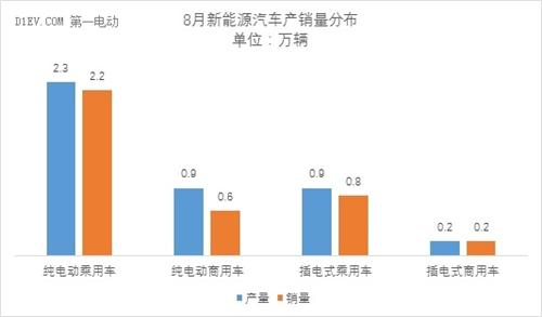 中汽协:8月新能源汽车产量回升至4.2万辆 同比增幅达82%