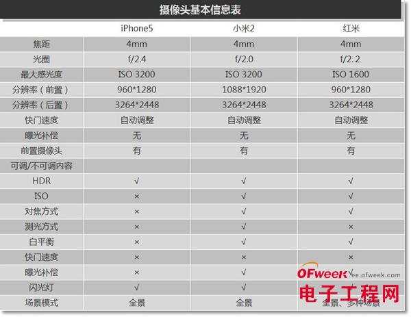 米手机评测消费者报告(多图)