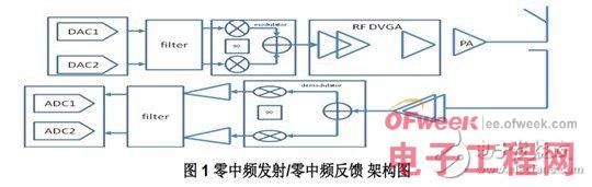 解析TD-LTE 发射机系统设计