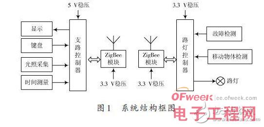 ZigBee技术是一种新兴的短距离无线通信技术,在近距离无线网络领域得到广泛应用。ZigBee技术采用自组网络,其网络拓扑机构可以随意变动,这一特点对实现路灯智能监控系统的智能化、高可靠性、低成本起到很好的作用。ZigBee的网络拓扑结构可分为:网状结构、星型结构和树状结构,考虑到树状结构能够提高通信网络的可靠性,因此本设计中无线系统的网络拓扑采用树状结构,使用路由功能传输。无线系统由一个ZigBee协调器、若干个路由控制器和若干个路灯终端所组成,网络示意图如图2所示。