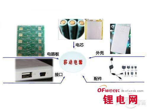 不同移动电源电芯风险解析
