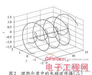 e的矢量端点在一个时间周期里绘出的轨迹表示电磁波的极化.