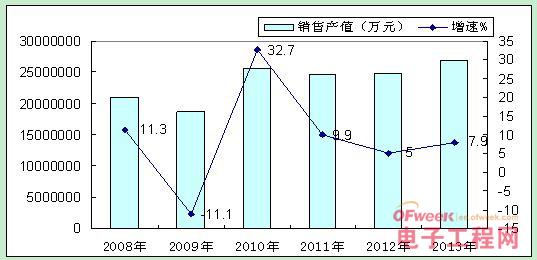 图1 2008-2013年我国集成电路行业增长情况   (二)出口由活跃趋向平稳,产品结构逐步调整   据海关统计数据显示,2013年我国集成电路出口额877亿美元,同比增长64.1%,增速与上年持平;从全年发展态势来看,集成电路出口量和增速均有逐季下降态势(如图2所示)。从出口的集成电路种类看,传统处理器比重下降5%左右,存储器比重下降近1个百分点,其他新型芯片比例明显提高。