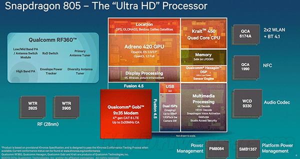 高通64位处理器有哪些_高通骁龙805是64位吗_高通骁龙805的手机