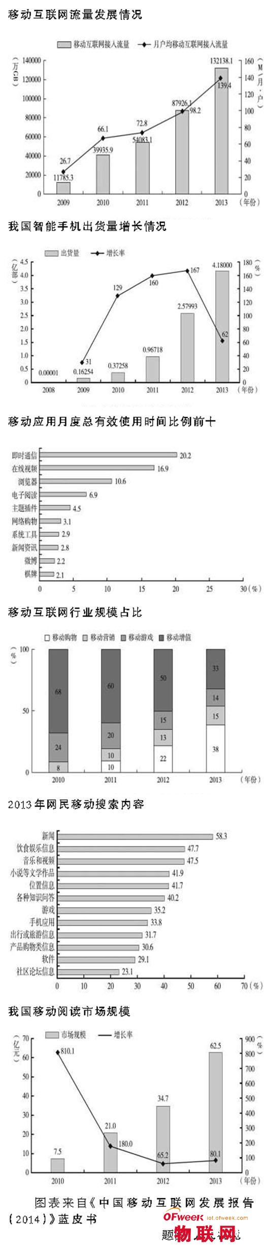 《中国移动互联网发展报告(2014)》发布
