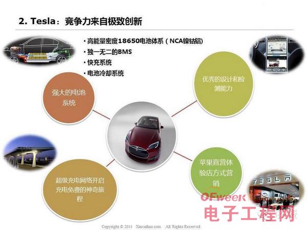 图说特斯拉电动车产业链:上中下游全面发展(图文)