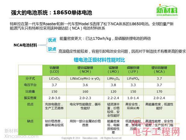 史上最全特斯拉产业链深度分析报告【完整版】