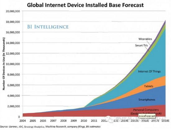2014全球可穿戴设备市场应用报告分析