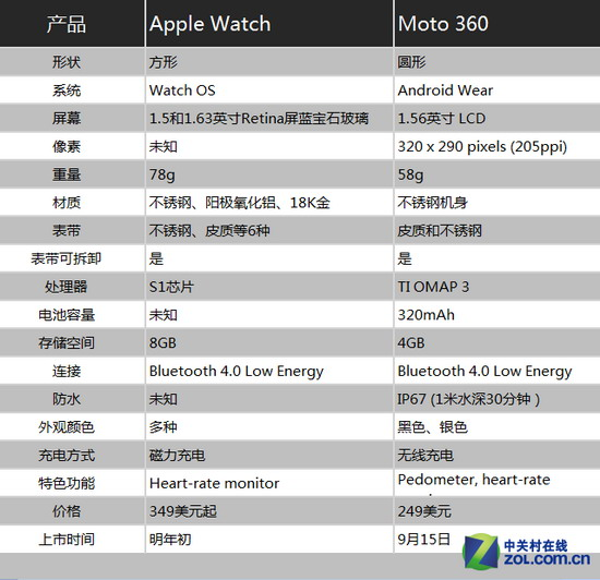 Apple Watch对比Moto 360评测