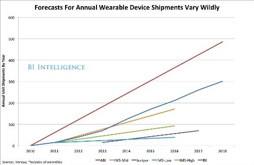 可穿戴设备市场预测报告分析