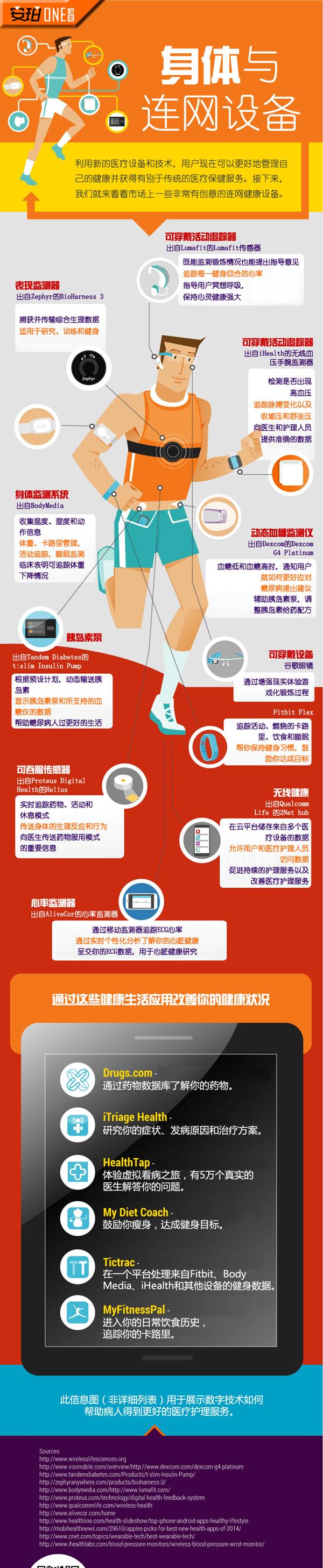 一图看懂身体与连网设备的关系
