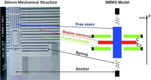 图3:mems加速仪工作原理简易示意图