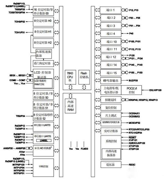 这两款mcu均内置了lcd驱动控制电路,可实现低功耗,并包含了血压