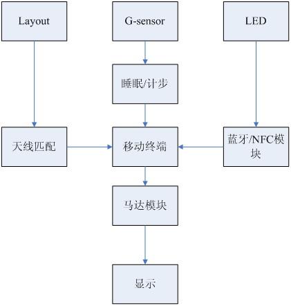 图八 主程序结构流图