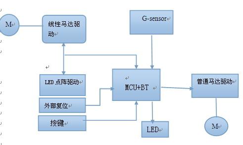 基于嵌入式系统智能手环的设计开发