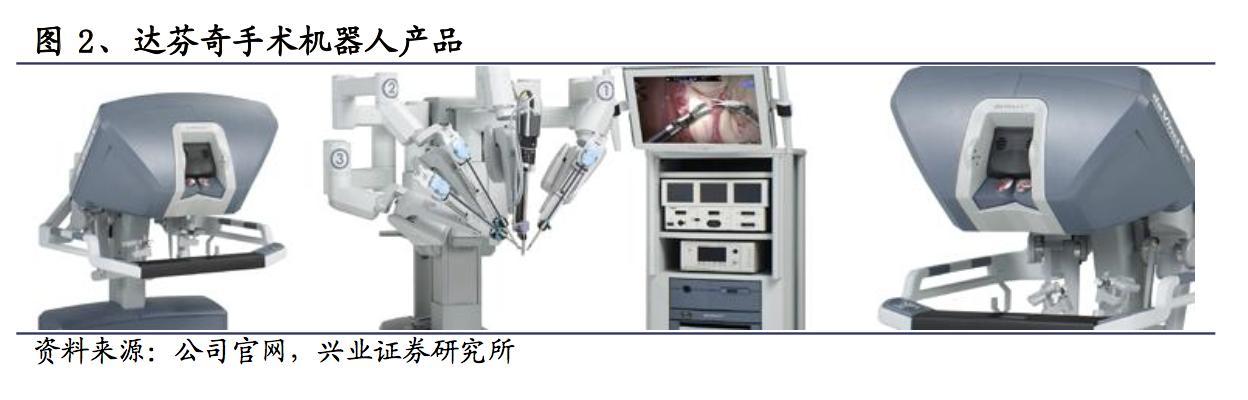 深度解析:达芬奇手术机器人如何垄断整个医疗市场?