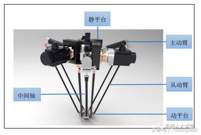 并联机器人结构图