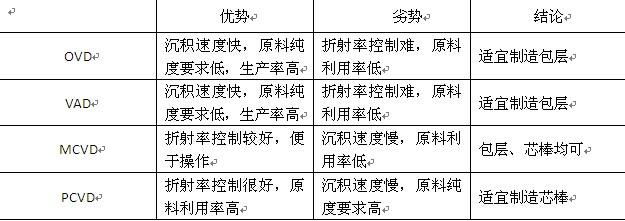 【科学小讲堂】浅谈光纤预制棒工艺篇(图解)