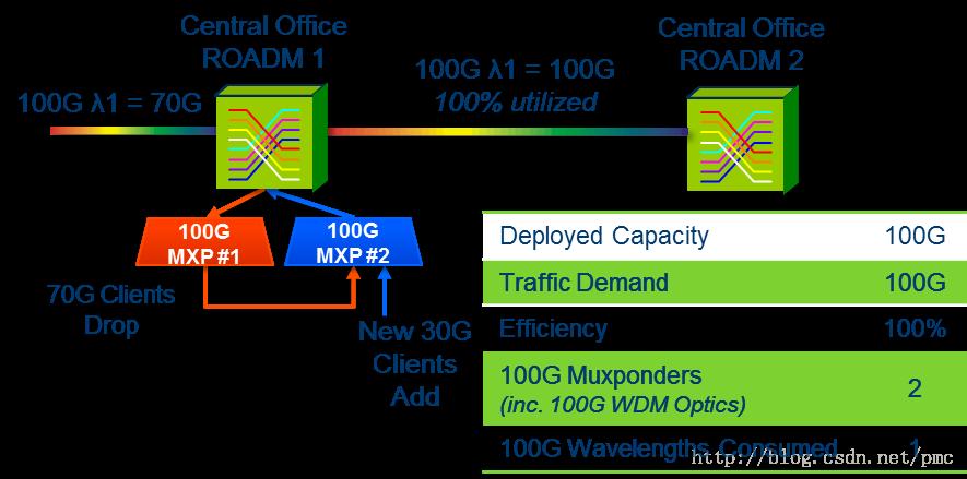 OTN交换&P-OTN有效降低100G网络成本