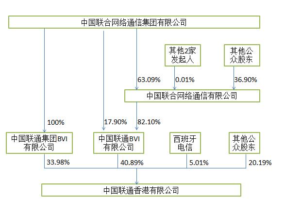 阿里投资中国联通?并非不可行