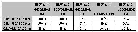 40G/100G光纤以太网最新国标及解决方案