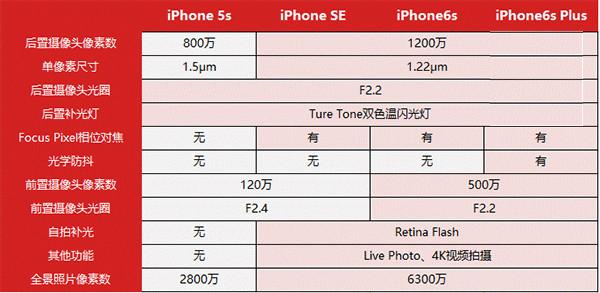 iPhoneSE国行版肯定:A9强劲性再获评测手天猫的苹果手机咋样图片