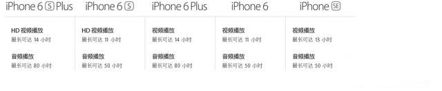 iPhoneSE/iPhone5s对比:能耗比提升不是一点点