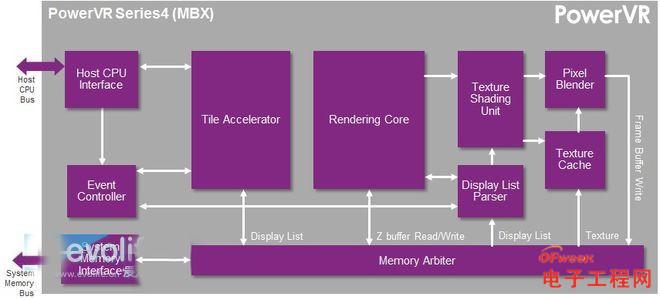 IMR与TBR/TBDR两大GPU流派的爱恨情仇