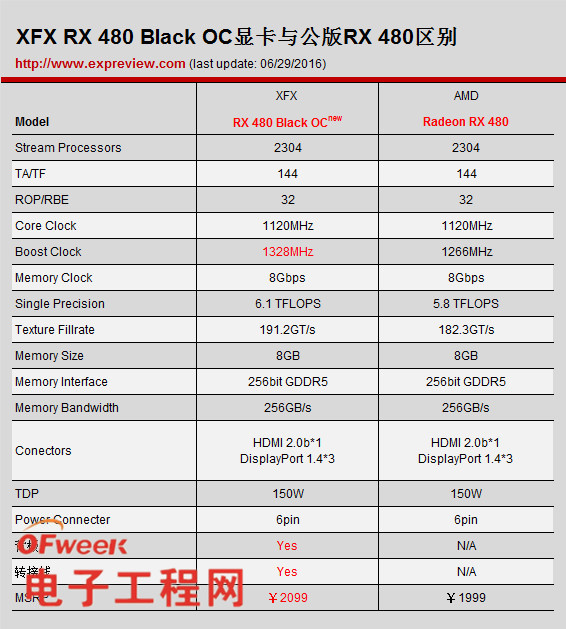 XFX RX 480 OC超频显卡评测:频率1328MHz 性能更强