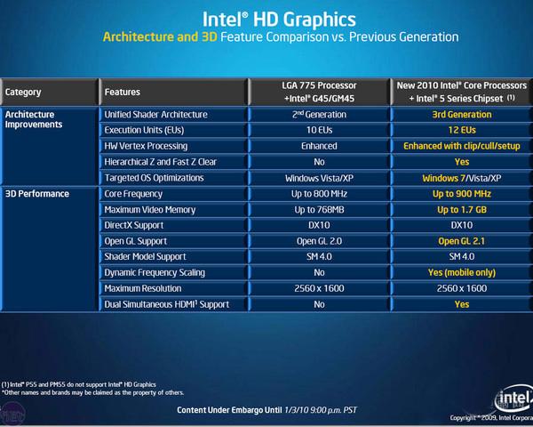 Intel核显进化之路
