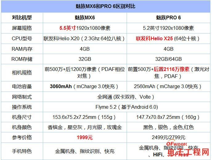 魅族MX6和魅族PRO 6对比评测:外观/性能/拍照区别有多大?