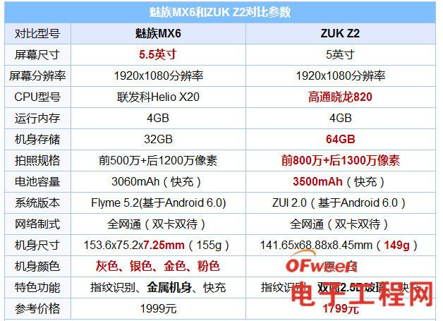 魅族MX6和ZUK Z2哪个好 ZUK Z2与魅族MX6区别对比