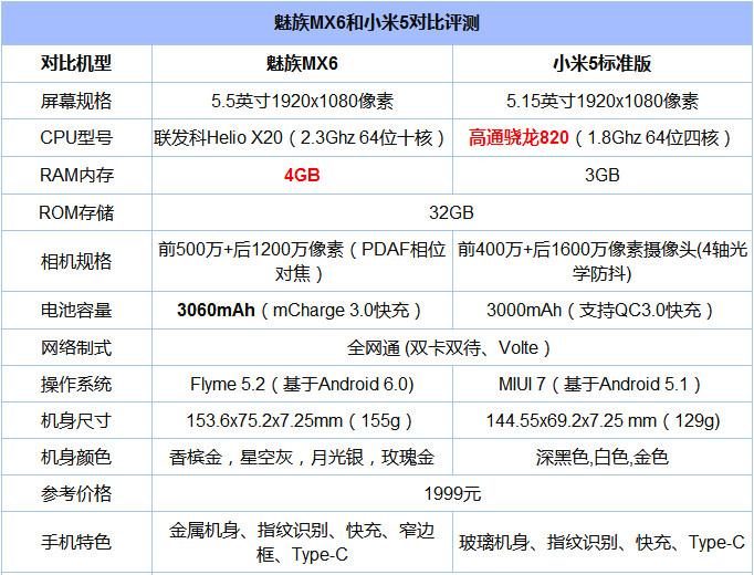 魅族MX6和小米5哪个好 魅族MX6与小米5对比评测