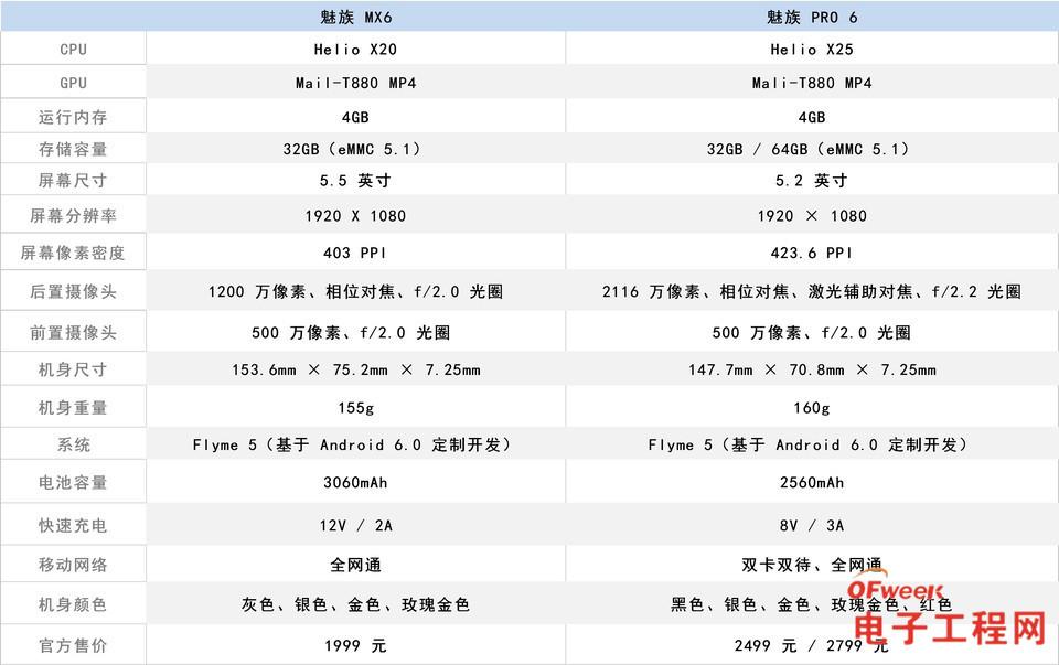 魅族MX6/魅族PRO 6对比评测:索尼IMX386助阵 探寻MX系列/PRO系列的界限