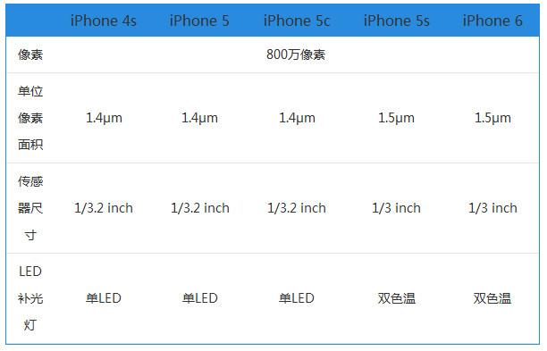 魅族MX6/荣耀8/nubia Z11/一加3等手机拍照对比评测