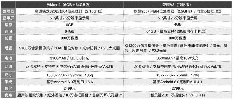 荣耀V8/乐Max 2对比评测:华为双摄对上乐视生态 谁更受青睐?