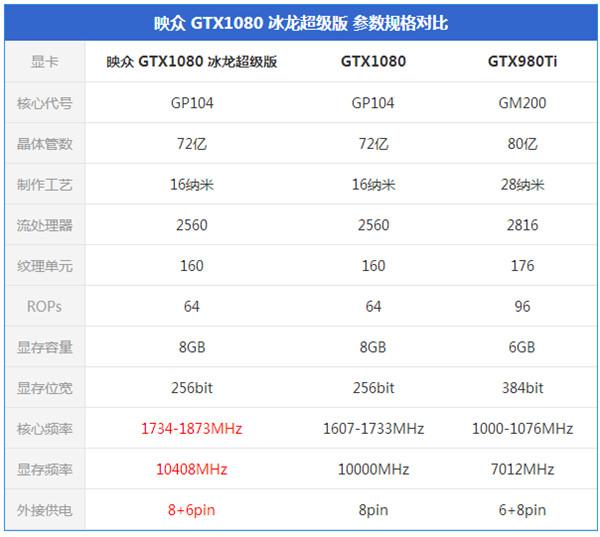 何谓超公版?映众GTX1080冰龙超级版评测:见证新制程的威力