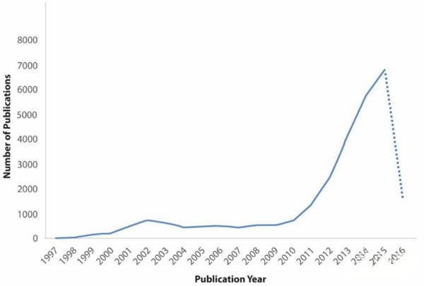 全球物联网主要玩家专利储备分析