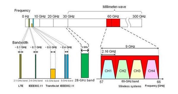 发展5G网络的关键技术:毫米波