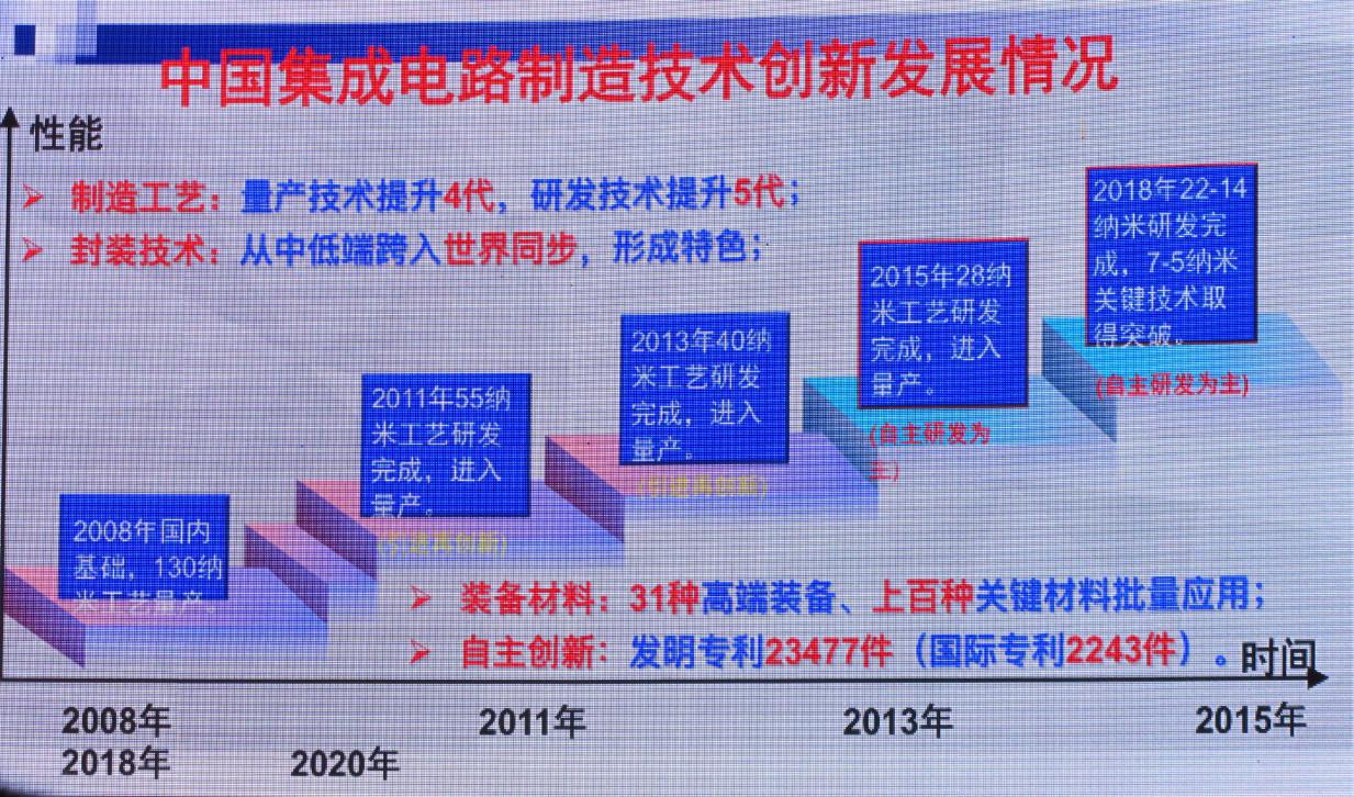 """解析""""中国芯""""发展趋势 全球IC产业链向中国迁移"""