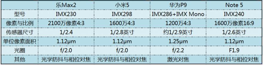 三星Note5/乐Max2/华为P9/小米5拍照对比评测:都是索尼传感器 谁发挥得好?
