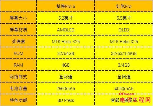 """红米Pro/魅族Pro6对比评测:撞""""芯""""撞""""Pro"""" 魅族小米谁的作品更超值?"""