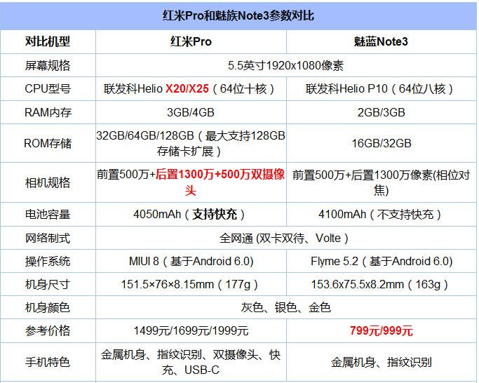 红米Pro和魅蓝Note3对比评测:性能区别在于大型应用与游戏方面