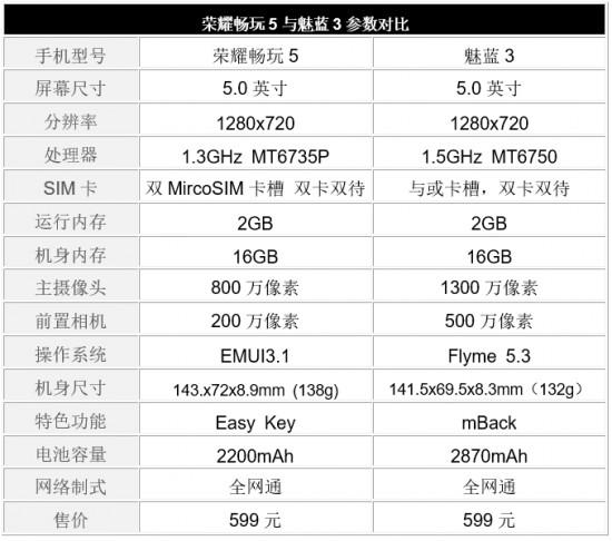 荣耀畅玩5与魅蓝3对比评测:百元机也要分出高下 使用体验谁更流畅?