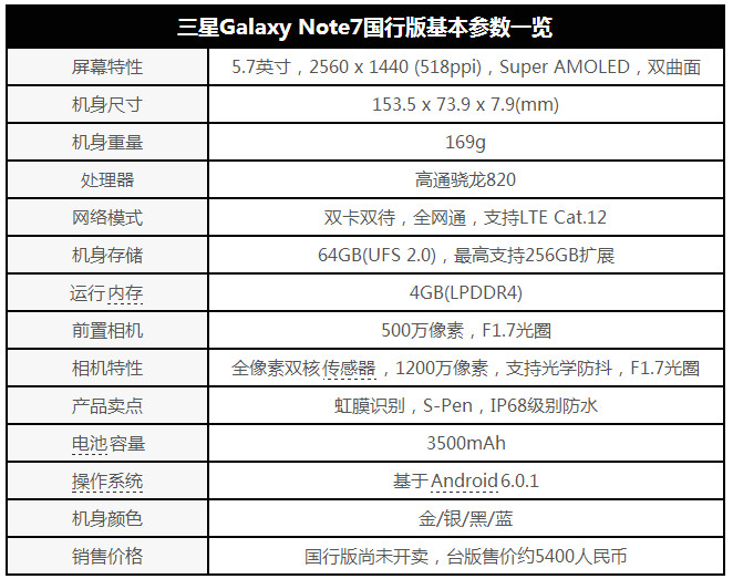 """三星Galaxy Note7国行版评测:硬件""""黑科技""""代表 坐等iPhone 7"""