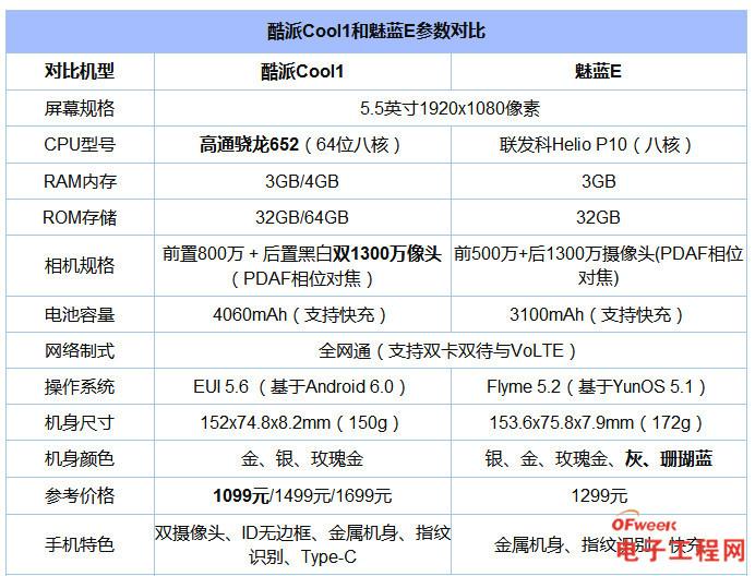 魅蓝E与酷派Cool1对比评测:与360手机N4S/红米Pro共争千元旗舰市场